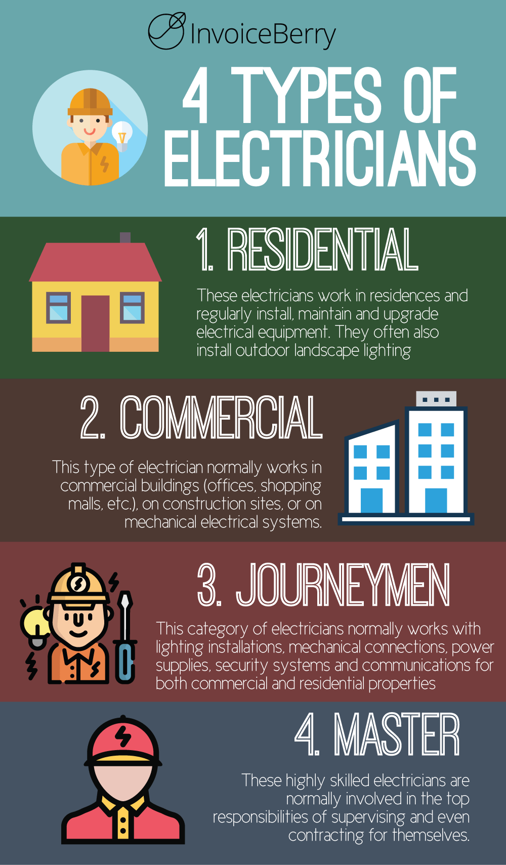 A graphic on the 4 types of electricians