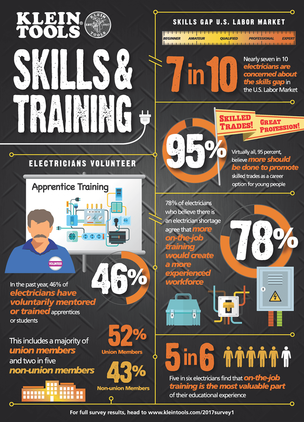 Skills & training info graphic for electricians